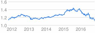 Chart of exchange rate values over time........the British Pound today = Euro 1.11