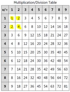 Math Coach's Corner: Hunting for patterns on a multiplication chart