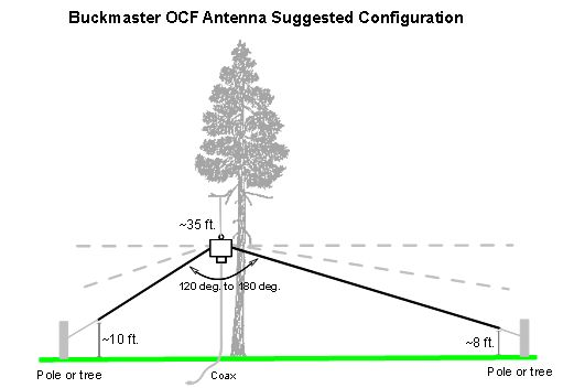 a first antenna for hf use