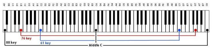 Keyboard Sizes, 61 Key, 76 Key, 88 Key, Piano, Music