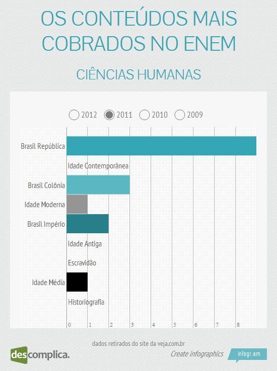 No ENEM 2011, os assuntos mais cobrados em Ciências Humanas foram Brasil República e Brasil Colônia. Clique na imagem para estudar esses conteúdos.