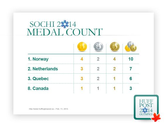 Voici le classement des médailles avec un Québec indépendant