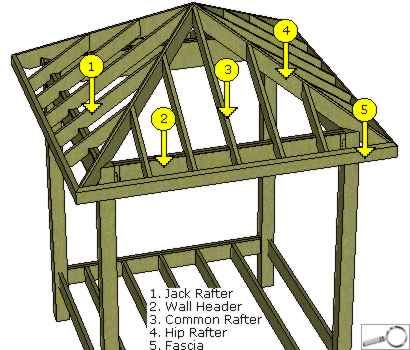 25 best ideas about gazebo roof on pinterest tin roofing diy gazebo and pergola roof - Build wood roof abcs roof framing ...
