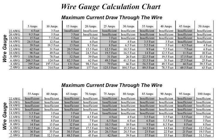 Stunning 6 gauge wire amps images electrical circuit diagram ideas electrical gauge chart electrical wire gauge chart amps cheat keyboard keysfo Images