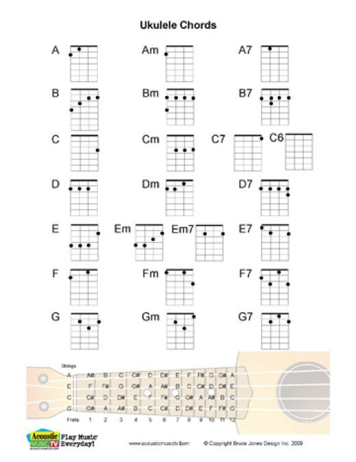 Ukulele ukulele tabs twenty one pilots : 1000+ images about ukulele on Pinterest