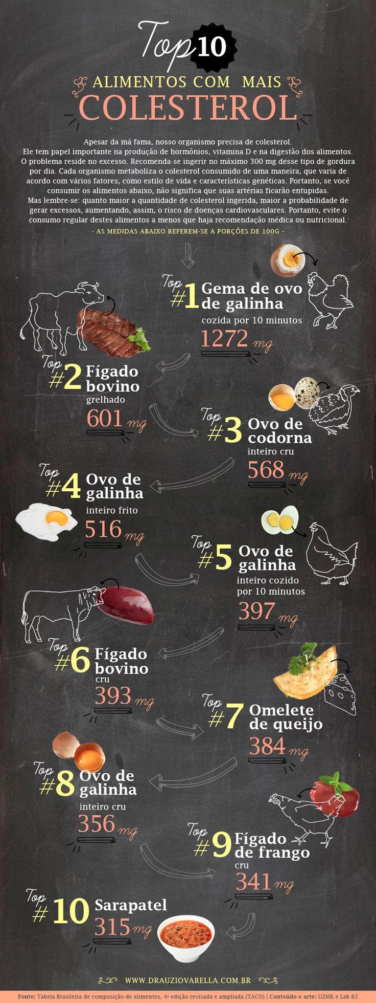 Alimentos com mais colesterol, Dr. Drauzio Varella.