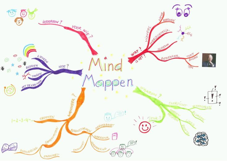Groep 7: Mindmap maken