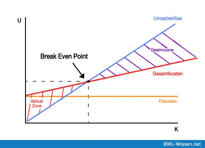 Break Even Point Wissenswertes aus der Welt der BWL Pinterest - define breakeven analysis