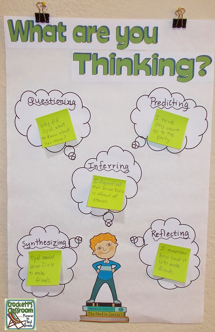 Help kids tune into their thinking with this interactive anchor chart. You can use the anchor chart during your read alouds to show students your thinking, then they can add sticky notes to share their thinking.