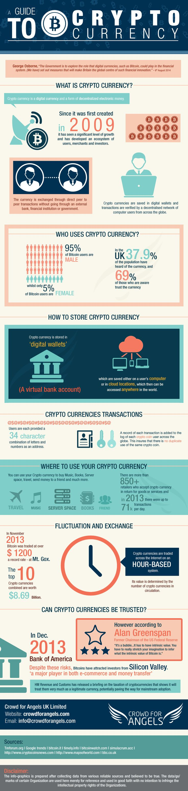 Trading Currency Infographic Data Digital Explained