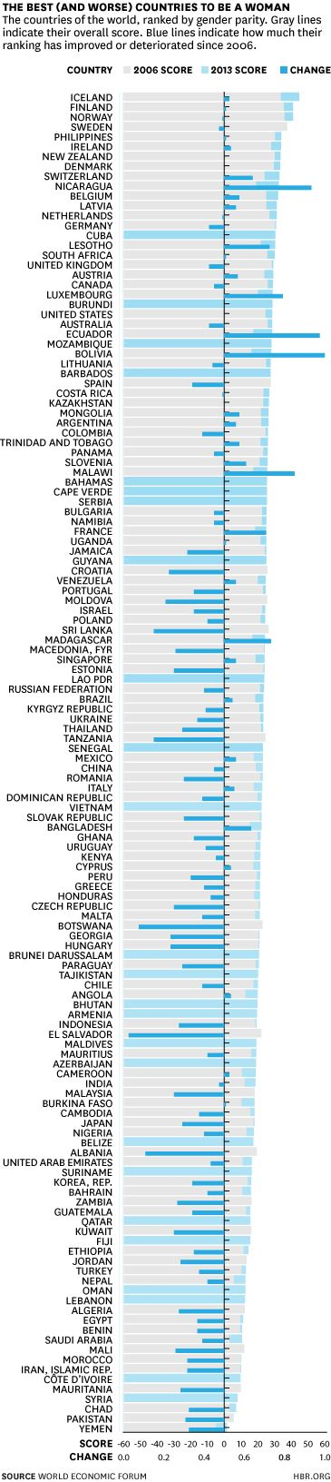 The Best (and Worst) Countries to Be a Woman #harvard