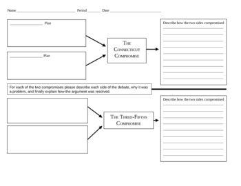 This graphic organizer allows students to compare the CT Compromise (Sometimes called the Great Compromise)and the three fifths Compromise when discussing the United States Constitution.