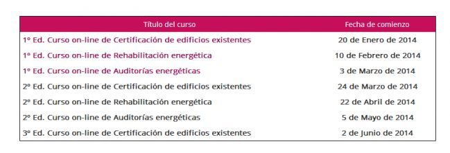 #Cursos gratis en certificación energética #auditorías #rehabilitación impartidos por revilicia plataforma de e-learning online. Totalmente gratuitos.