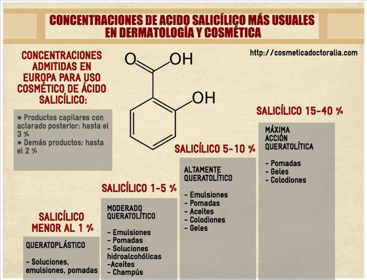 Concentraciones de ácido salicílico