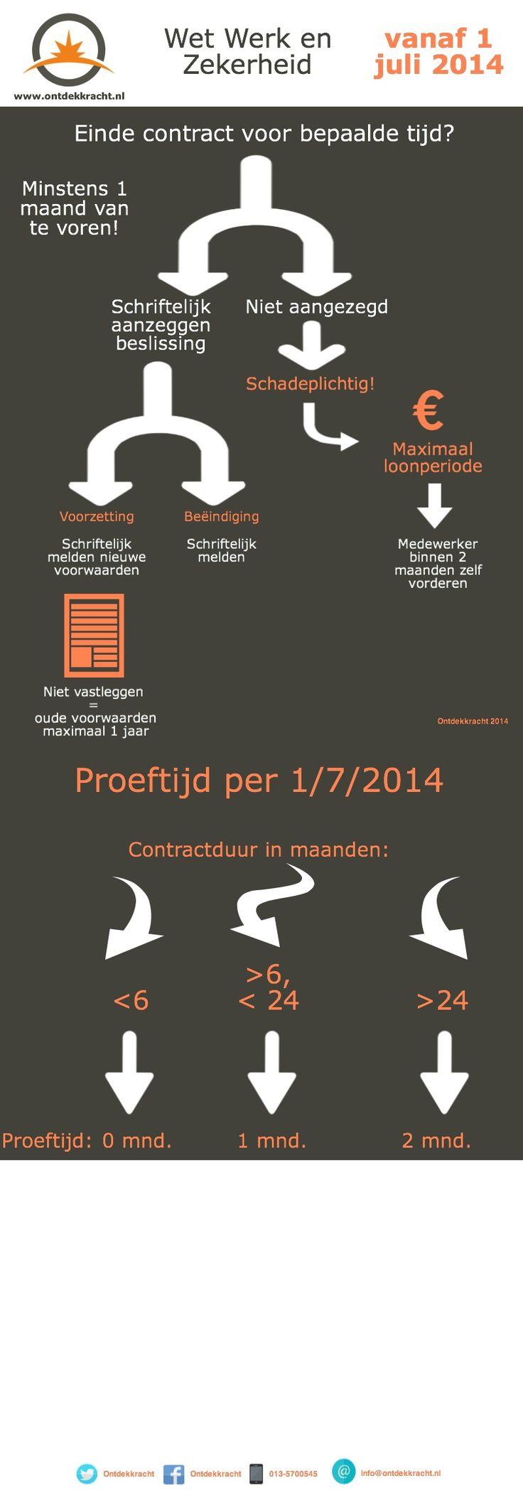 Wet Werk en Zekerheid 2014