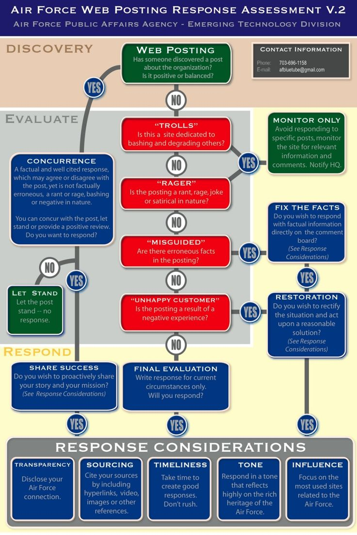 Air Force Social Media Decision Tree (Model for Top Brands) #Infographic