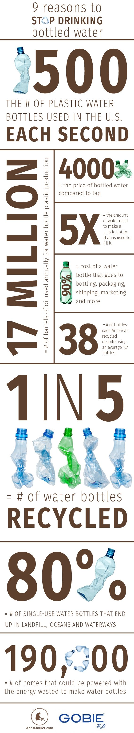 9 Reasons to Stop Drinking Bottled Water #EarthDay #water