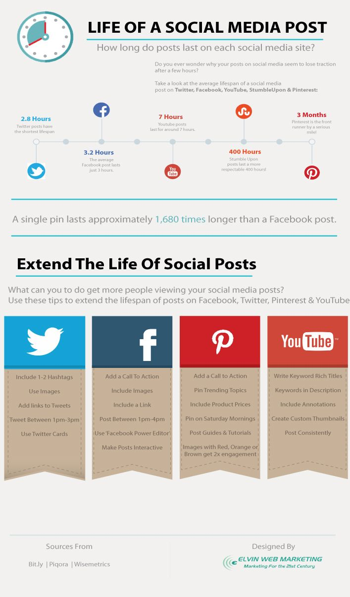 How Long Do Social Media Posts Last? [Infographic]
