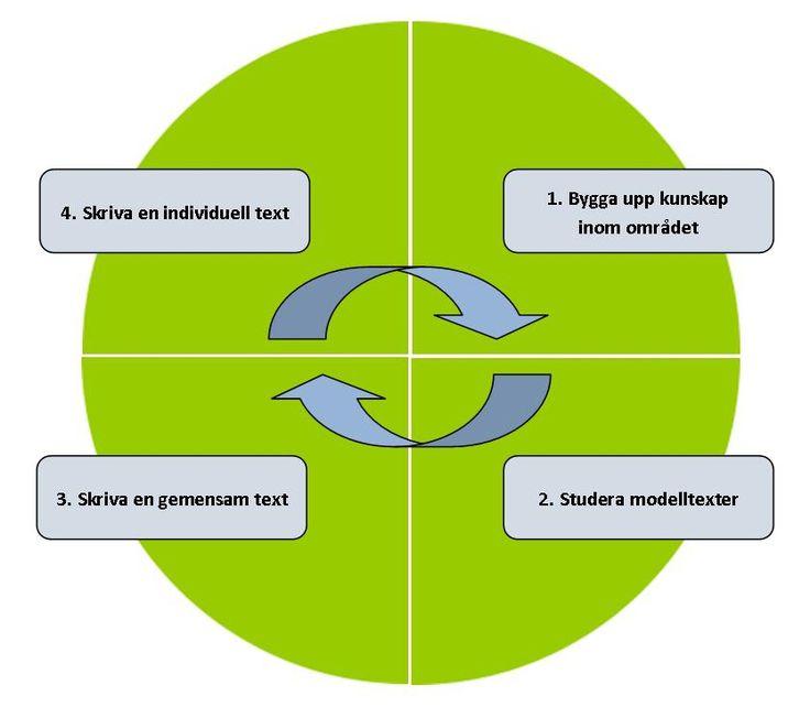 Cirkelmodellen-skrivllyft
