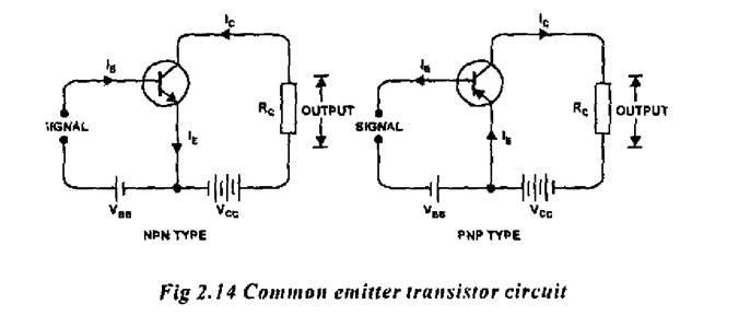 Talha's Physics Academy: COMMON EMITTER CONFIGURATION OF A TRANSISTOR