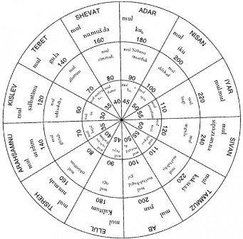 Assyrian Circular Astrolabe Reconstruction - Mesopotamian Cosmic Geography by Wayne Horowitz