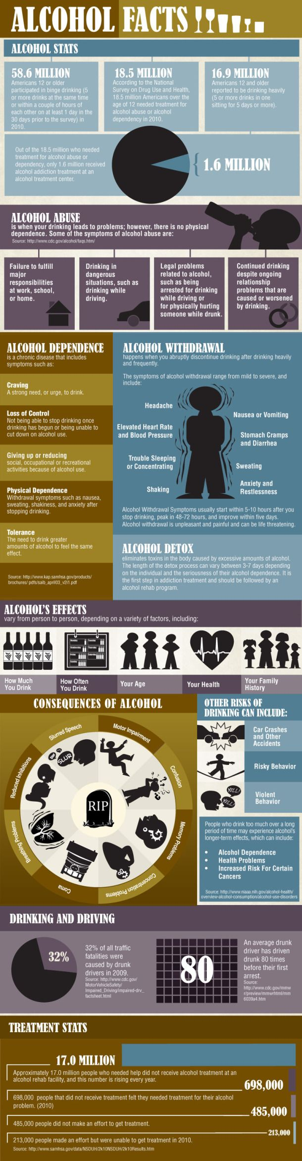 Alcohol Facts #infographic