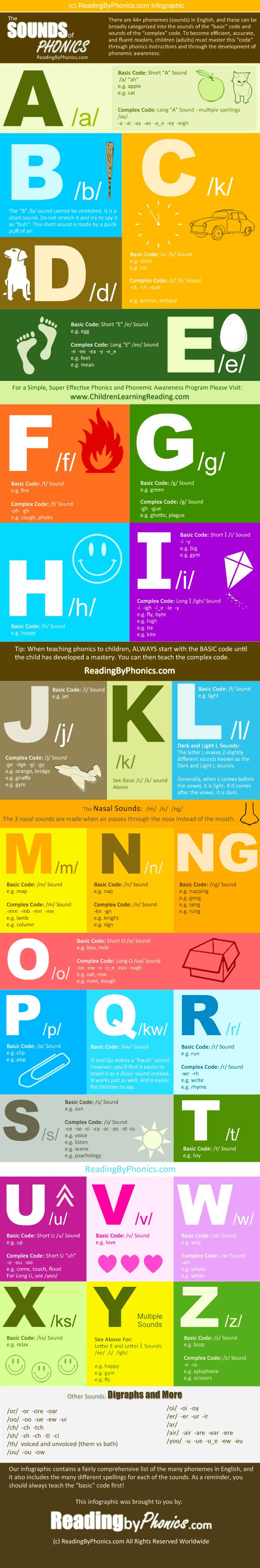 A Complete Phonics Sound Chart Infographic For Learning Reading