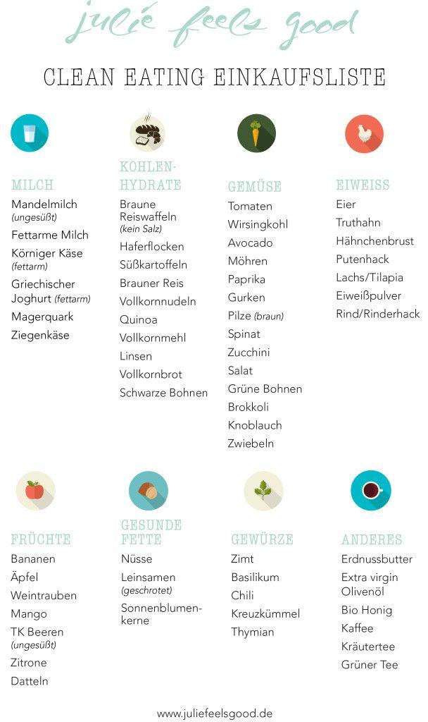 Clean Eating Einkaufsliste – Anja