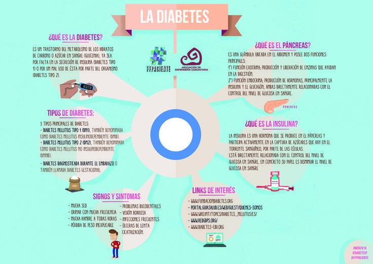 Recursos sobre diabetes realizado por pacientes y profesionales de la salud.