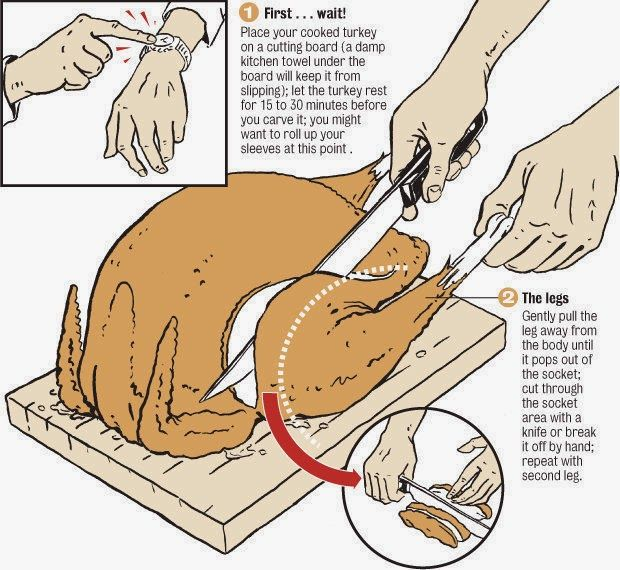 Pass this one along to your Thanksgiving turkey carver.  It's so important to let your turkey rest before slicing and these instructions make for a beautiful presentation !