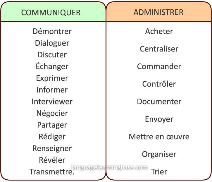 French Powerful Verbs That Will Make Your Resume Awesome Les Verbes D Action A Utiliser Pour Rediger Un Bon Cv Learn French F French Language Language Blog