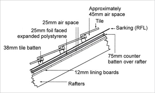 Insulation Cross Section Diagram Of Roof Structure