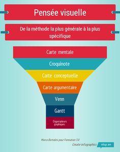 Classification des méthodes liées à la pensée visuelle : cartes mentales, cartes conceptuelles, diagrammes de Gantt ou de Venn, organisateur...