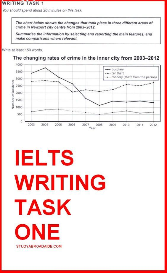 Academic Writing Ielts Task 2 Essay Thesis Statement Sample