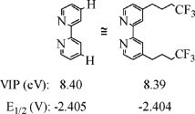 "Byron L. Bennett, Kathleen A. Robins, Ryan Tennant, Kyler Elwell, Felice Ferri, Inna Bashta, Grant Aguinaldo. ""Fluorous modification of 2,2′-bipyridine."" 2006, Journal of Fluorine Chemistry, vol. 127, pp. 140-145. DOI: 10.1016/j.jfluchem.2005.09.019 - Graphical Abstract"