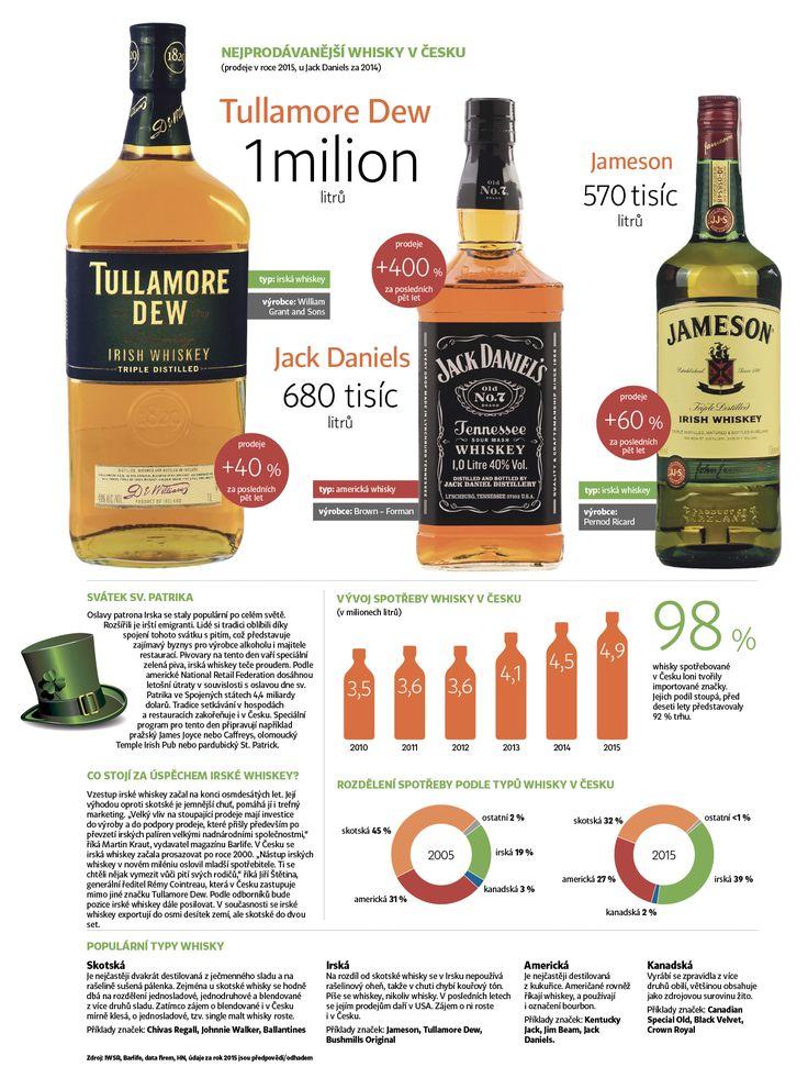Popularita irské whiskey mezi Čechy roste. Na den sv. Patrika se jí vypije nejvíc v roce |