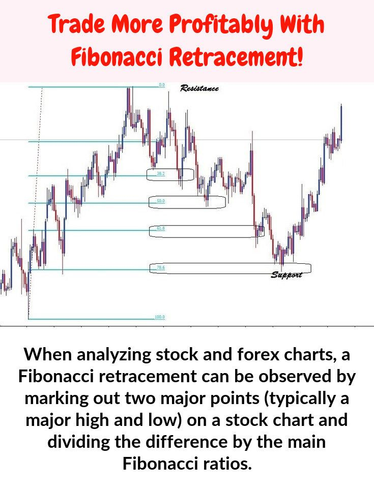 Fibonacci Percentages Fibonacci Intraday Trading Stock Charts