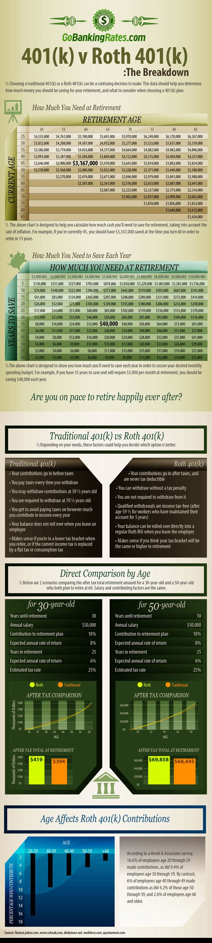 What's Better Roth 401k vs Traditional Infographic. Topic: IRA, individual retirement account, pension, retire, USA, investing.