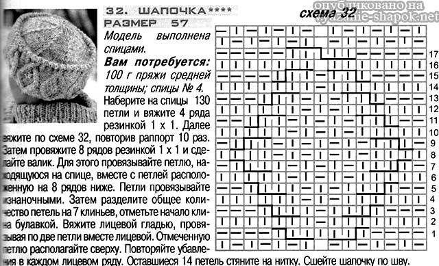 Шапка Кубанка спицами - схема и описание вязания
