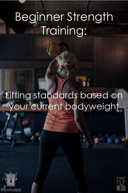 Beginner Strength Training - Get how much you should be lifting based on your current bodyweight.