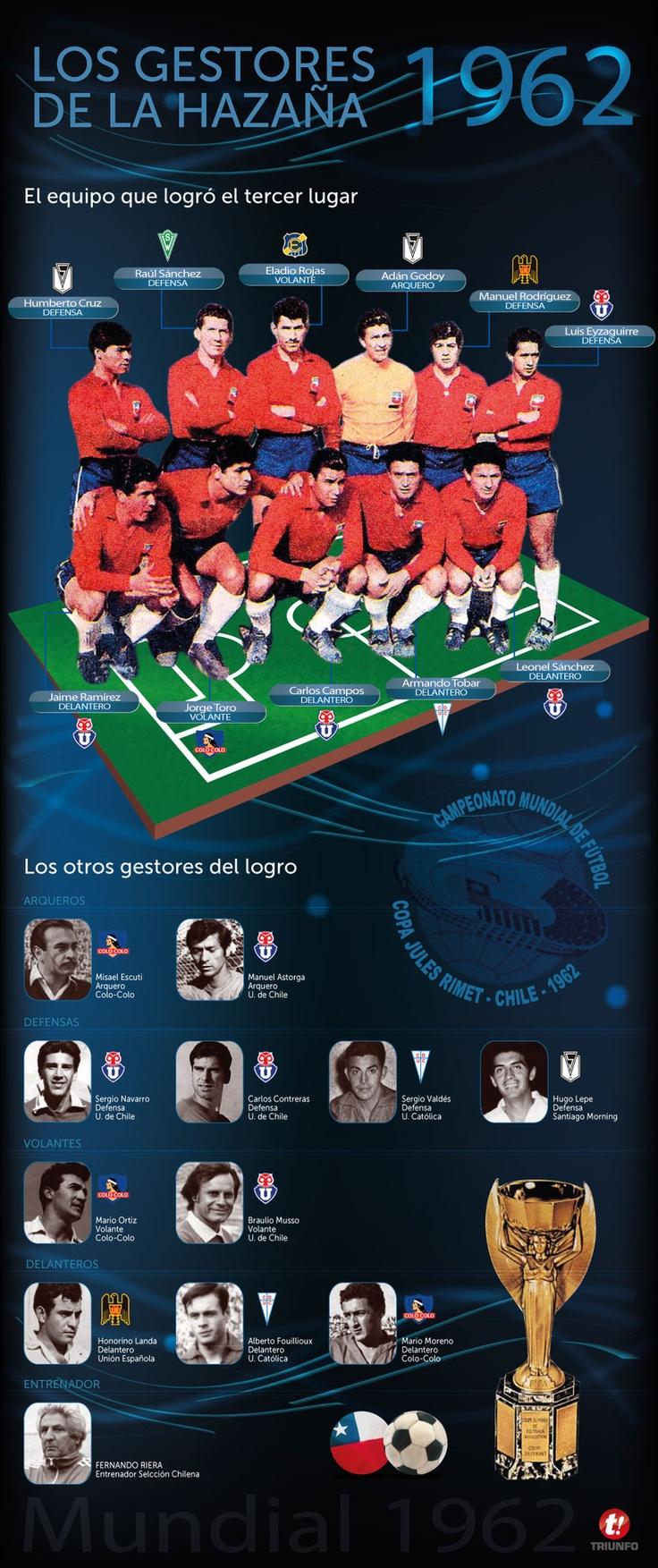 Los gestores del tercer lugar de Chile en el Mundial de 1962 / Nacion.cl