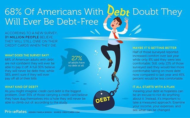 68% of Americans doubt they will ever be debt-free 💵 4th quarter of 2017, household debt hit a new record high of $13.15 trillion, according to a report from the Federal Reserve Bank of New York. #creditcard #loan #mortgage #debt #infographic #illustration #graphicdesign #data #money #finance #bank