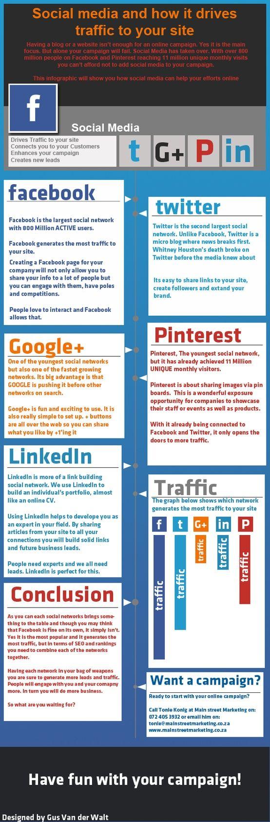 Cómo el Social Media conduce tráfico a tu sitio #infografia #infographic #socialmedia