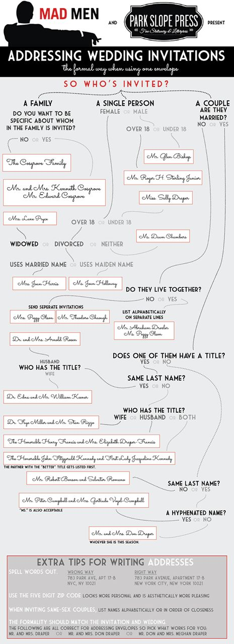 An incredibly helpful infographic for properly addressing your wedding invitations!