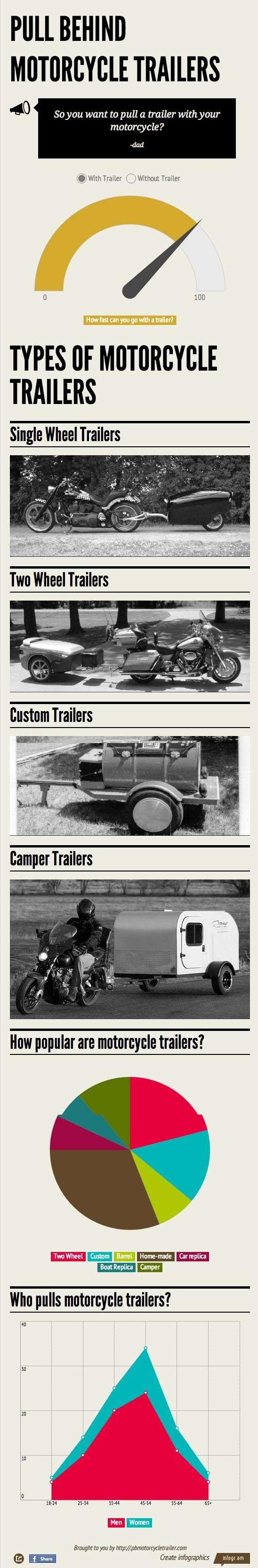 Pull Behind Motorcycle Trailers, who pulls them and what do they pull?