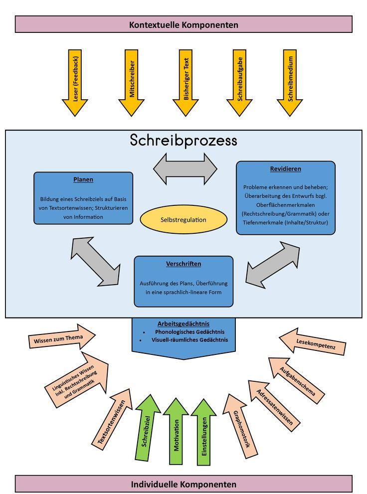 Modell der Schreibkompetenz