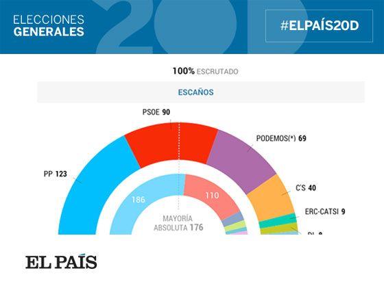 Resultado elecciones generales 2015: Gana el PP, sin votos para gobernar | España | EL PAÍS | Adribosch's Blog