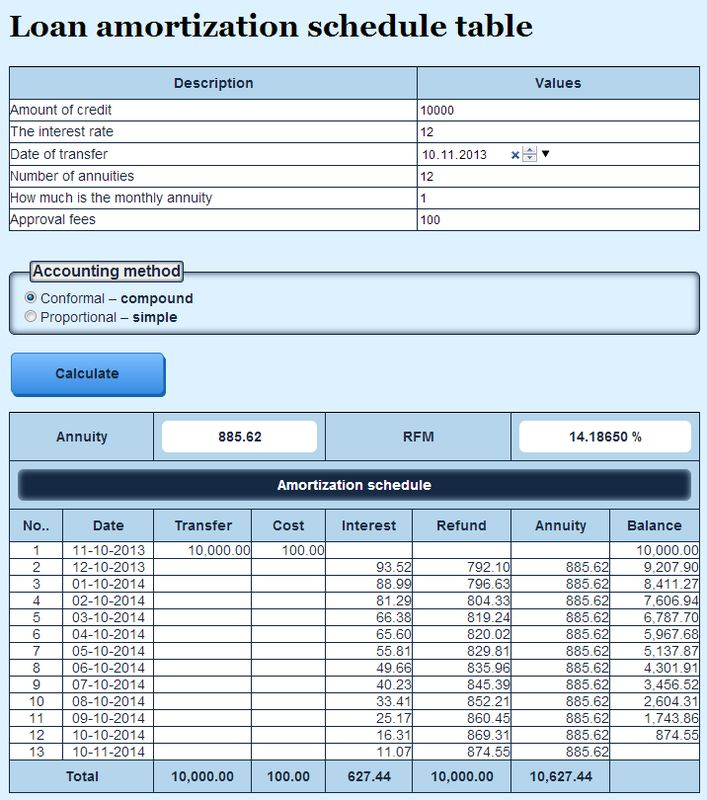Loan amortization schedule table rate for money for 10 year amortization table