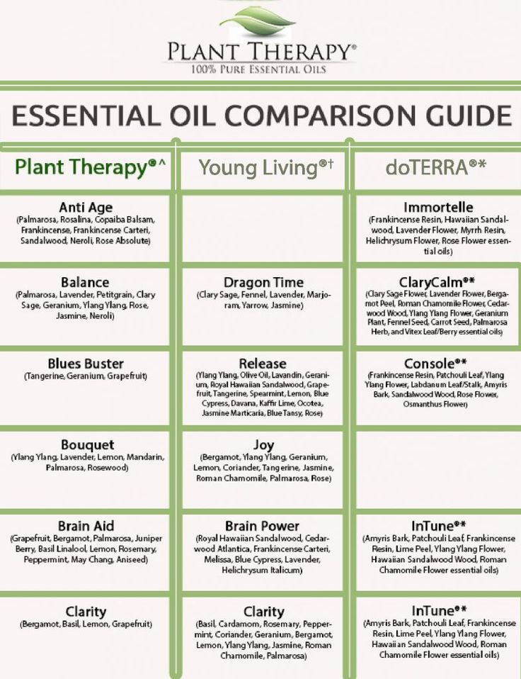 1000 images about essential oils their uses on pinterest plant therapy charts and Edens garden essential oils coupon