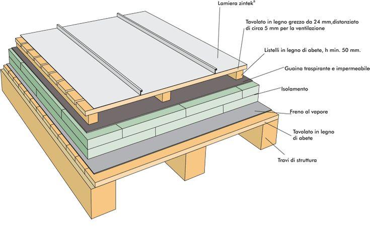 Coperture, facciate ventilate e lattonerie laminato zinco titanio: tecniche applicative